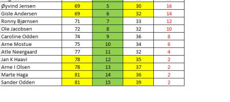 Losby footgolf league serierunde 2, mandag 25 mai